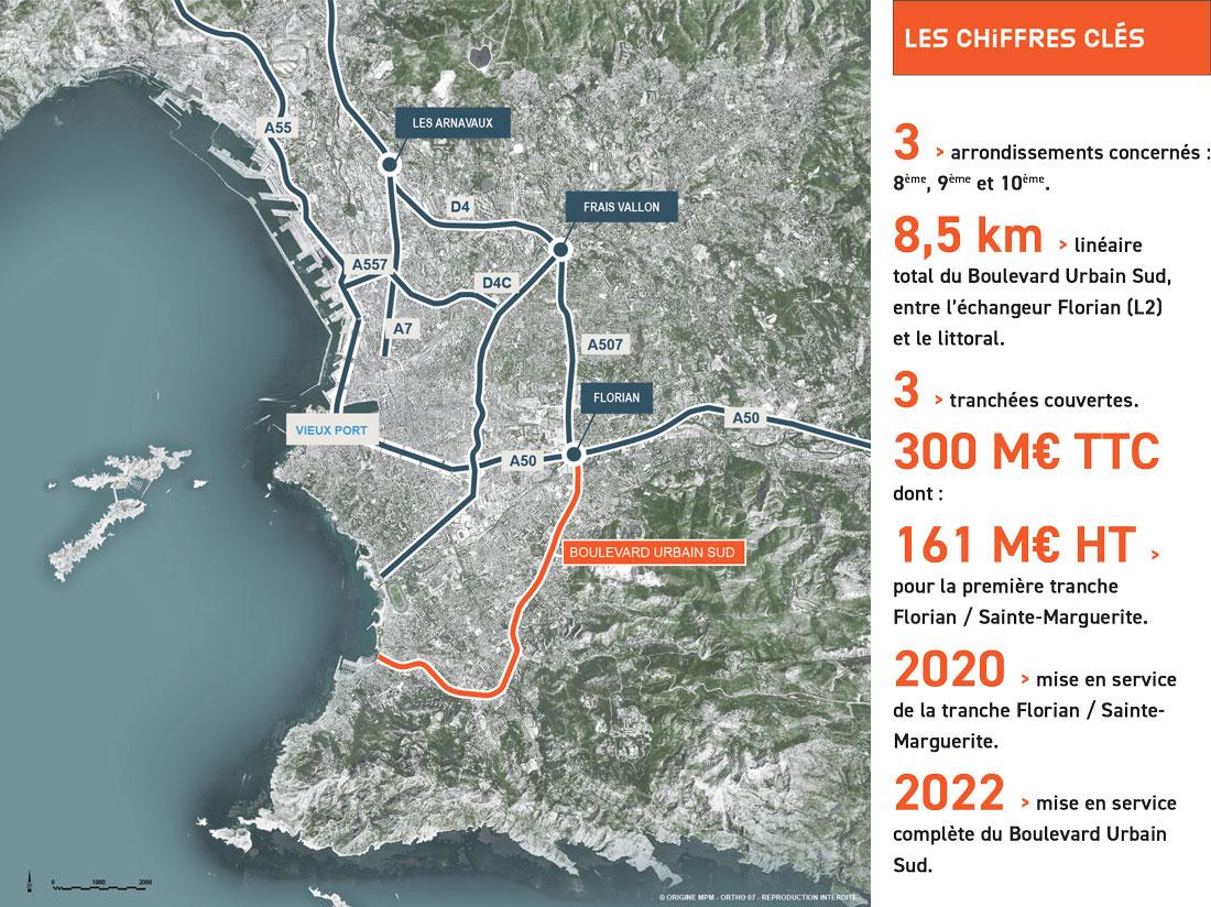 Les chiffres clés du projet Boulevard Urbain Sud